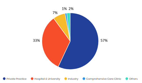Participants by Work Place.png